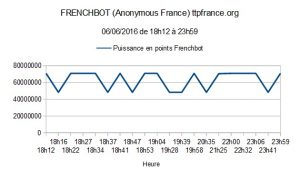 Frenchbot Anonymous France 06/06/2016
