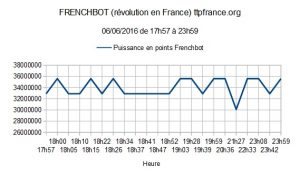 Frenchbot révolution en France 06/06/2016