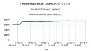 Frenchbot (Messago) Octobre 2016 +24,18%